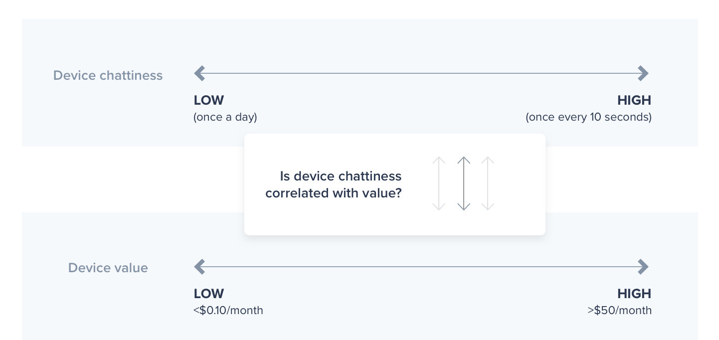 Device Chattiness vs Value by DevicePilot