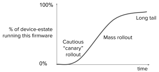 firmware rollout S curve (1)-1