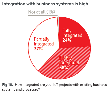 How integrated are your IoT projects with existing business systems and processes?