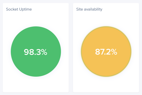 poor availability